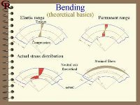 Page from a roll forming manual showing theoretical basics of bending